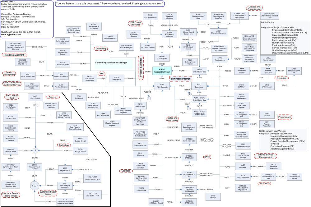 medium resolution of sap er diagram simple wiring diagrams sap pm apps sap pm diagram