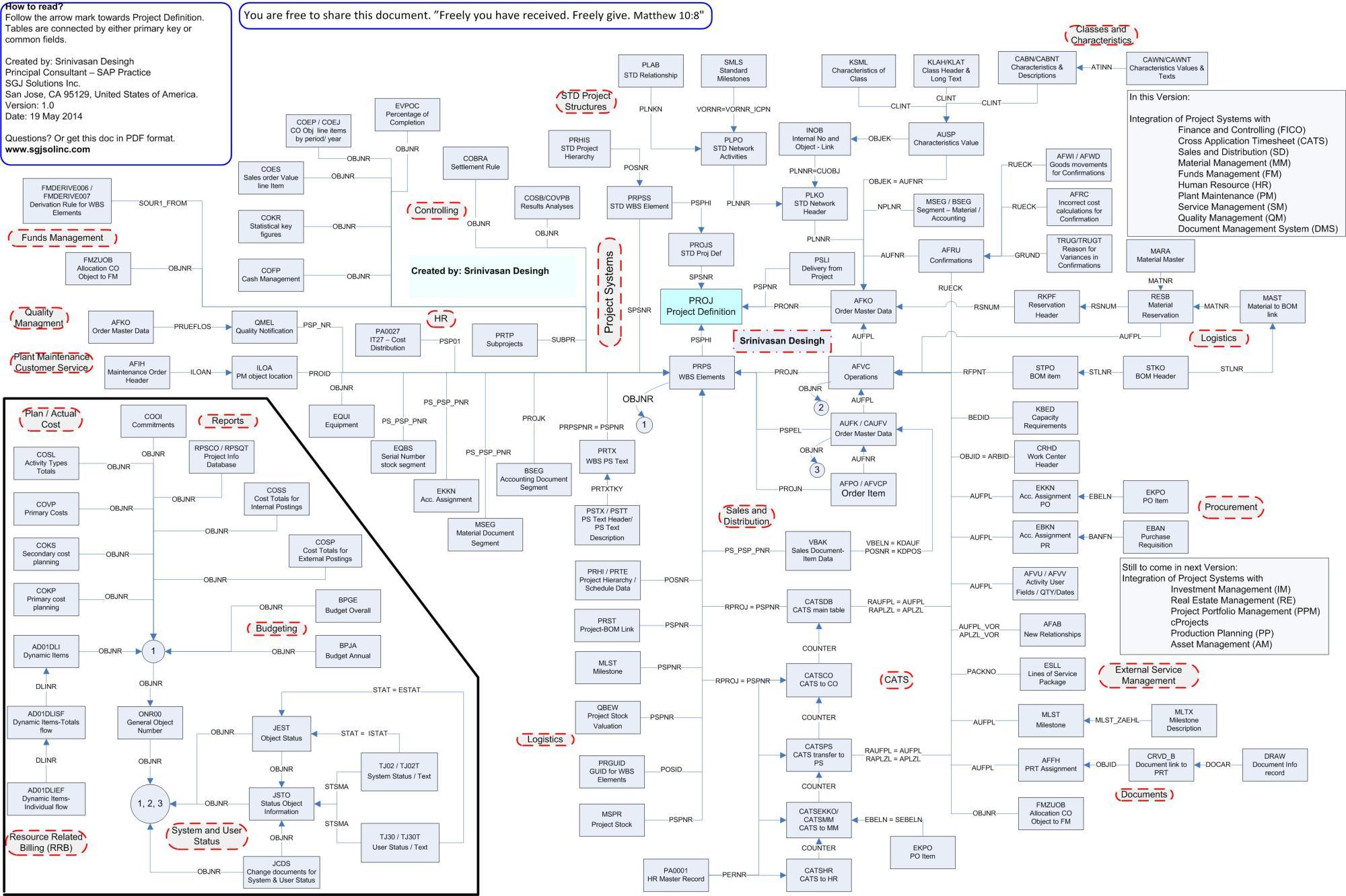 hight resolution of sap er diagram simple wiring diagrams sap pm apps sap pm diagram