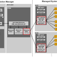 Sap Portal Architecture Diagram An Occurrence At Owl Creek Bridge Plot Activity Reporting Using Solution Manager