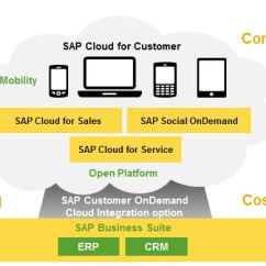 Sap Erp Architecture Diagram 1996 Ford Ranger Engine Cloud For Customer(c4c) – What's In It Crm Consultants | Blogs