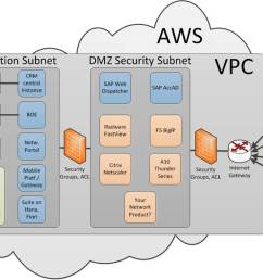 our test landscape is now hosted in amazon web service or aws cloud using their virtual private cloud vpc capabilities that sounds complicated but is in  [ 1176 x 742 Pixel ]