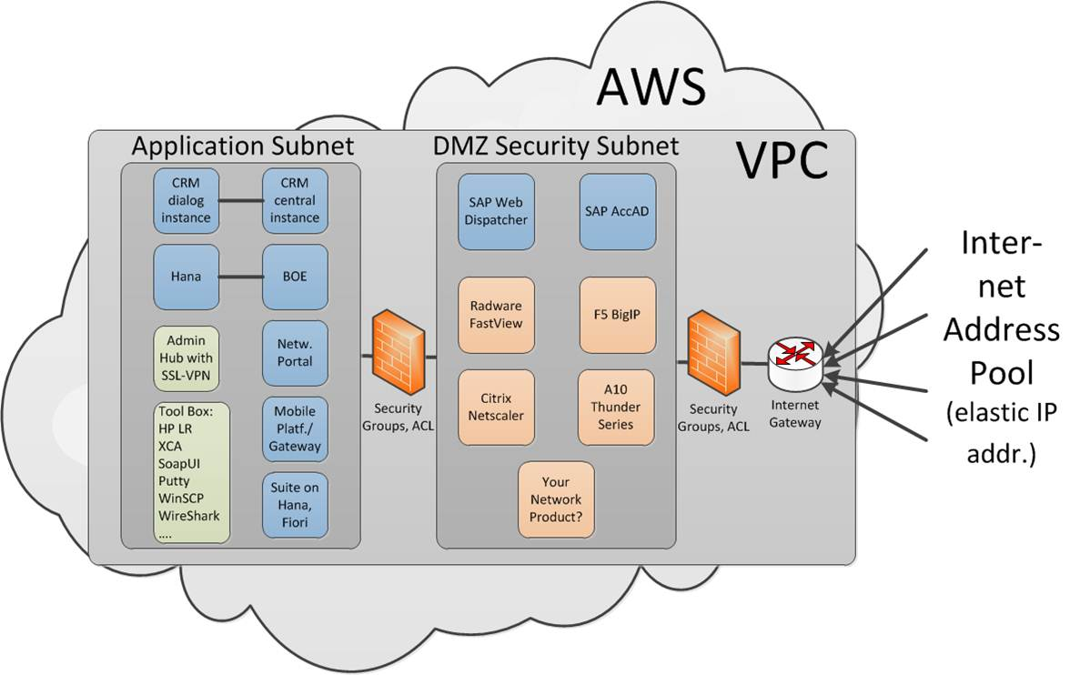 hight resolution of our test landscape is now hosted in amazon web service or aws cloud using their virtual private cloud vpc capabilities that sounds complicated but is in