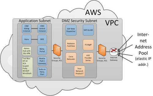 small resolution of our test landscape is now hosted in amazon web service or aws cloud using their virtual private cloud vpc capabilities that sounds complicated but is in