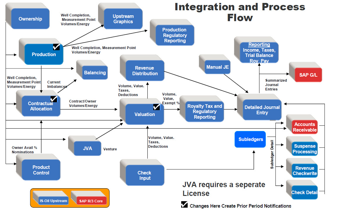 hight resolution of the main processing areas of pra are production contractual allocation and valuation each of these areas shown in the figure above have a check mark