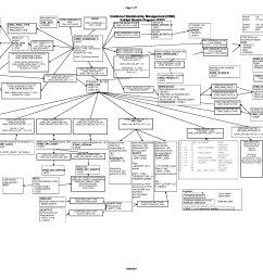 sap crm erd diagram sap blogs adp er diagram sap crm frequently used entity [ 2200 x 1700 Pixel ]