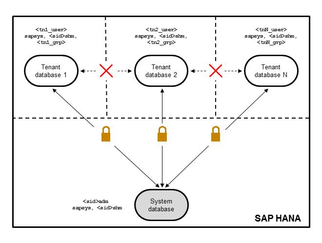 SAP HANA SPS 10 What's New: Platform Lifecycle Management