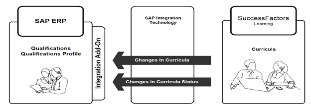 Successfactor (LMS) Integration with HCM system Using SAP