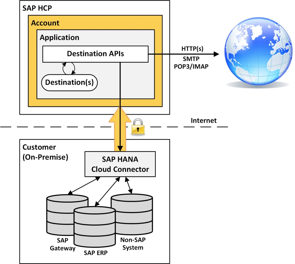 medium resolution of on the hcp side of the house access to the on premise landscape is brokered through a specialized service called the connectivity service