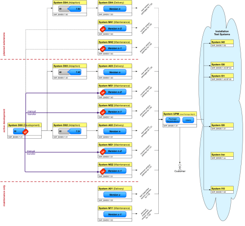small resolution of abapdevlandscape diagram7 png