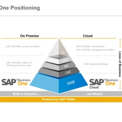 Sap Business One Architecture Diagram Club Car Ds Wiring Hybris Cloud For Customer Integration With