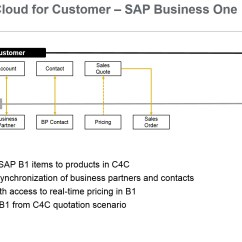 Sap Business One Architecture Diagram 3 Speed Fan Motor Wiring Hybris Cloud For Customer Integration With