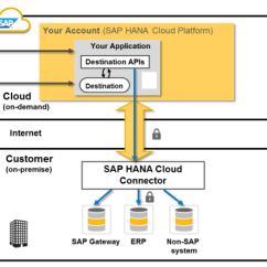 Dmz Architecture Diagram 1997 Honda Fuse Box Technical Connectivity Between Cloud And On-premise Systems Via The Sap Hana Connector ...