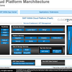 Sap Portal Architecture Diagram Driving Light Wiring Narva Cloud Seven Lessons That Will Teach You