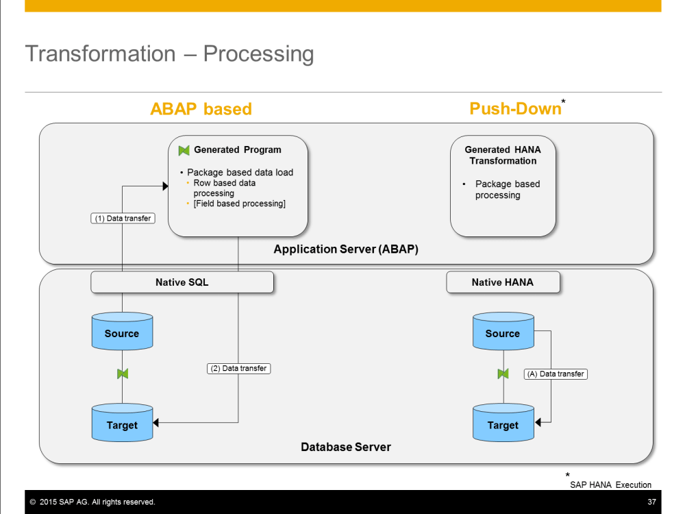 medium resolution of figure 1 execution of sap bw transformations source sap