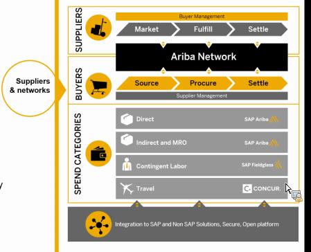 SAP Mentor Feb 27 Community Call Recap: SAP Ariba   SAP Blogs