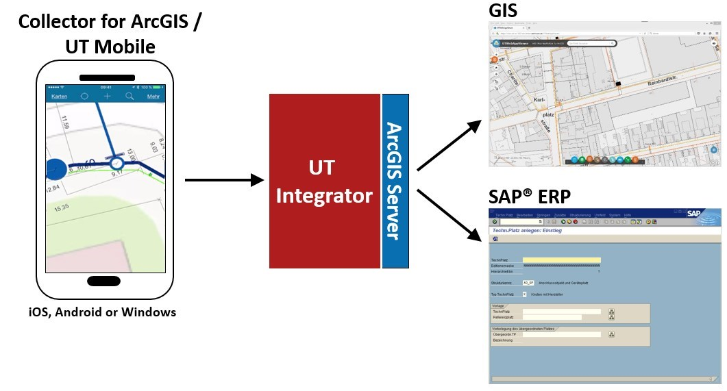 SAP and GIS Integration for field work Mobile  SAP Blogs