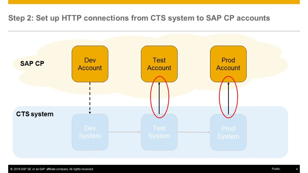 medium resolution of i now established the connections from the cts system to the sap cp accounts