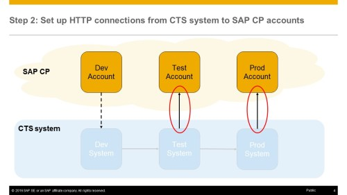 small resolution of i now established the connections from the cts system to the sap cp accounts