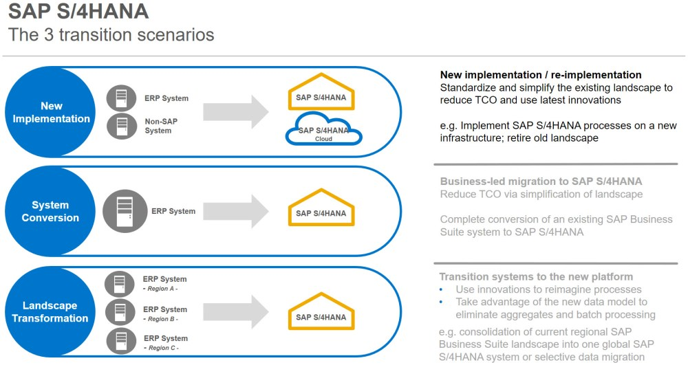 medium resolution of in this scenario you decided to deploy new sap s 4hana system and migrate selected data from your legacy system by the way that legacy system could be