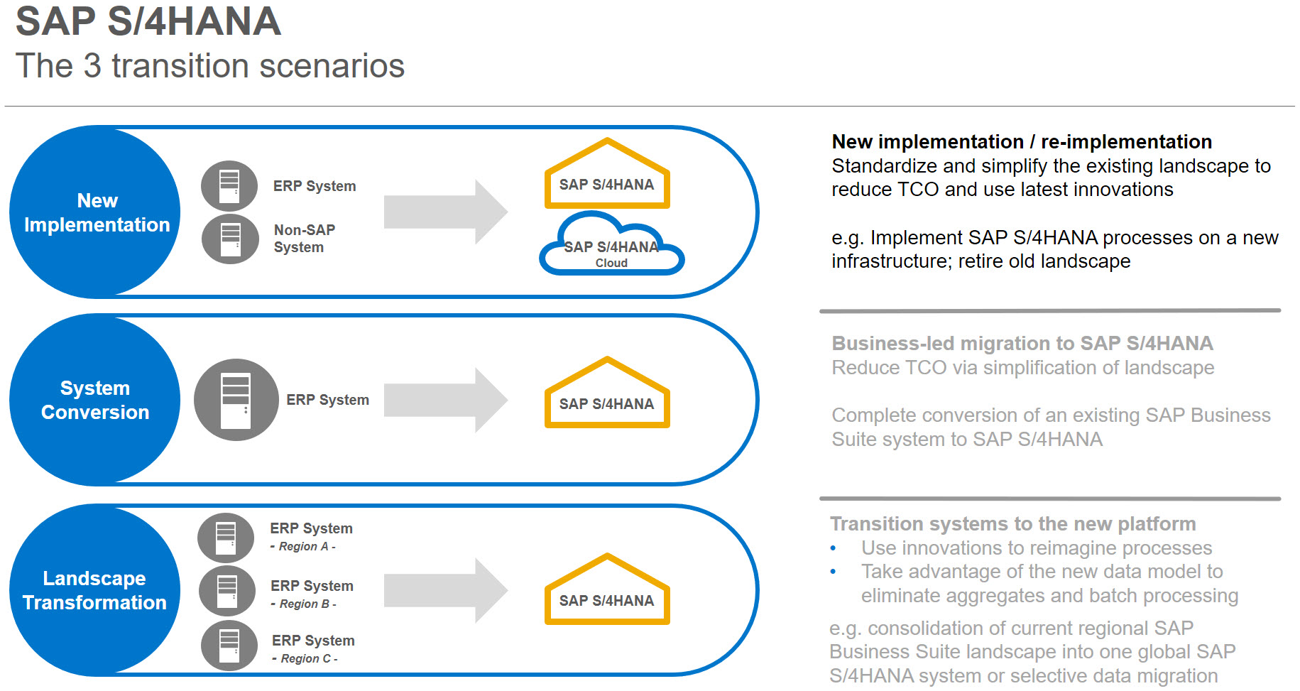 hight resolution of in this scenario you decided to deploy new sap s 4hana system and migrate selected data from your legacy system by the way that legacy system could be