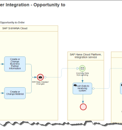 i took an integration scenario between s 4hana cloud and sap hybris cloud for customer for example purposes only you take any best practice scope item  [ 1344 x 680 Pixel ]
