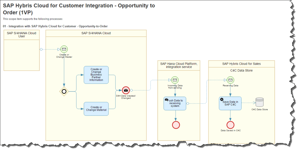 medium resolution of i took an integration scenario between s 4hana cloud and sap hybris cloud for customer for example purposes only you take any best practice scope item