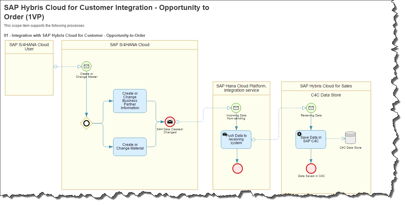 hight resolution of i took an integration scenario between s 4hana cloud and sap hybris cloud for customer for example purposes only you take any best practice scope item