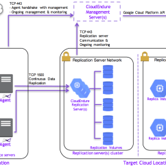 Sap Portal Architecture Diagram E46 M3 Seat Wiring S/4hana On The Google Cloud Platform: Multi-cloud Good, Bad, Ugly   Blogs