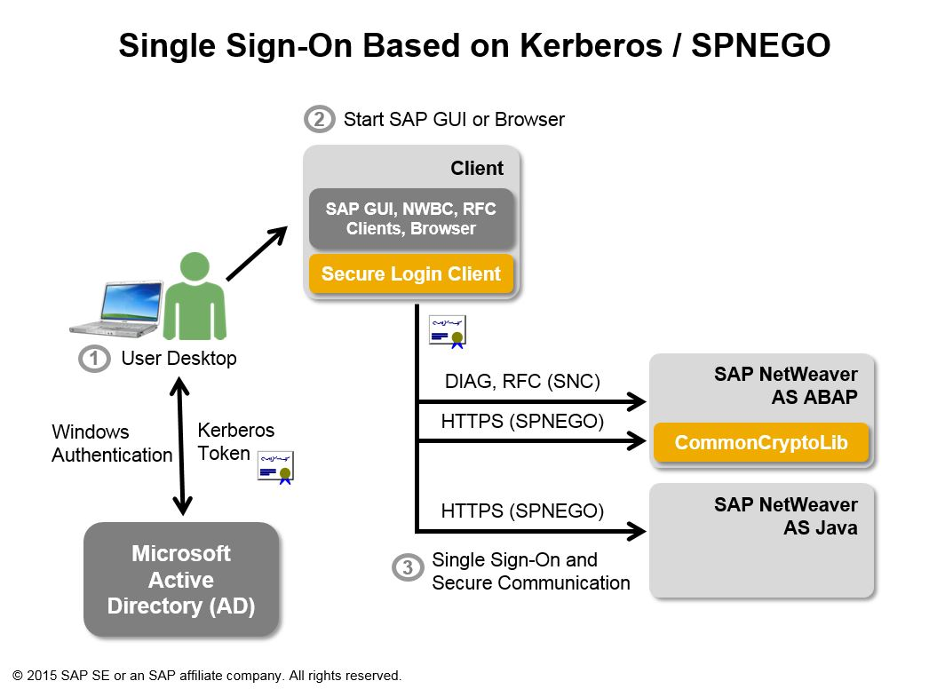 sso architecture diagram land rover freelander parts sap single sign on authenticate with kerberos spnego