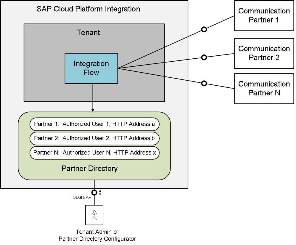 medium resolution of figure 1 partner directory usage scenario