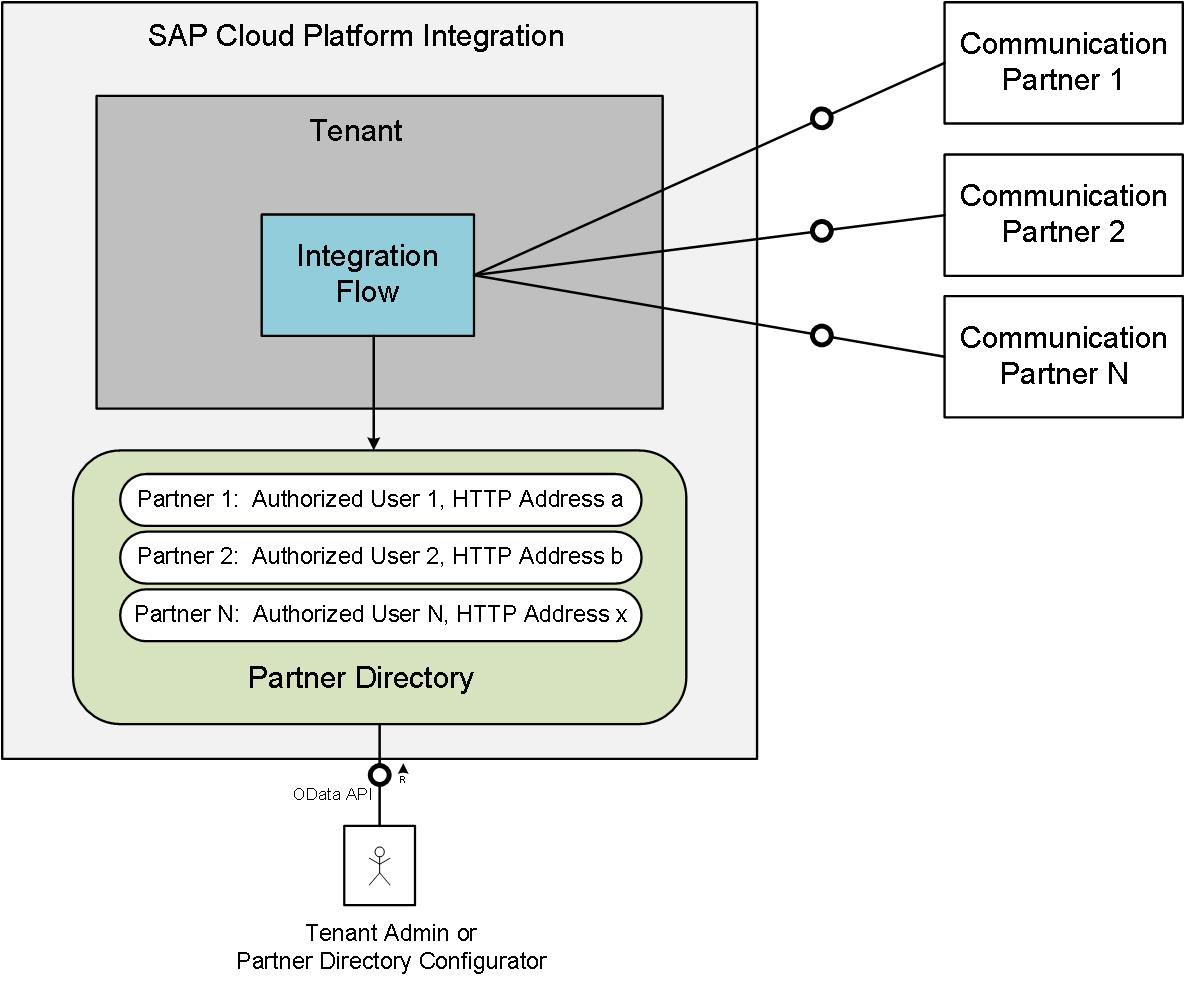 hight resolution of figure 1 partner directory usage scenario