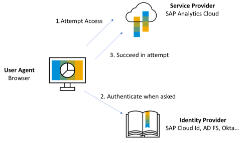 small resolution of security assertion markup language saml is an open standard data format for exchanging authentication and authorization data between parties