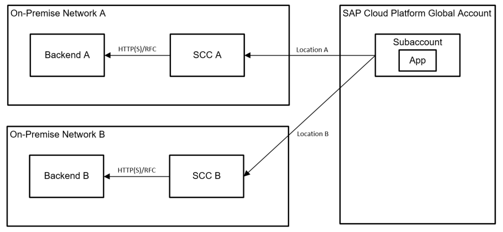 medium resolution of 6 using sap cp in multiple geographies