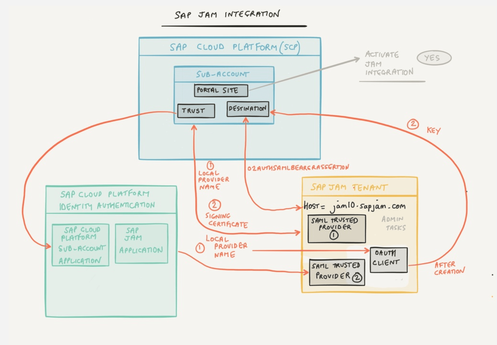 sap portal architecture diagram amp research wiring jam collaboration  set up in productive environment