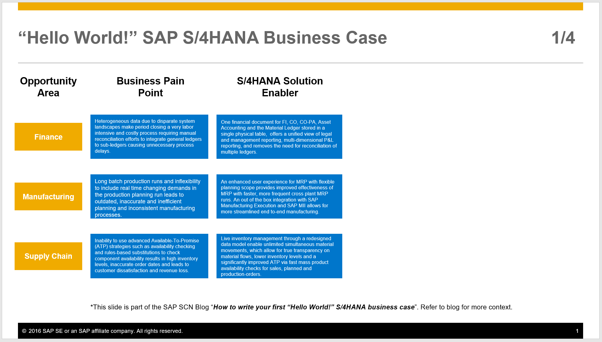 How To Write Your First Hello World Sap S 4hana