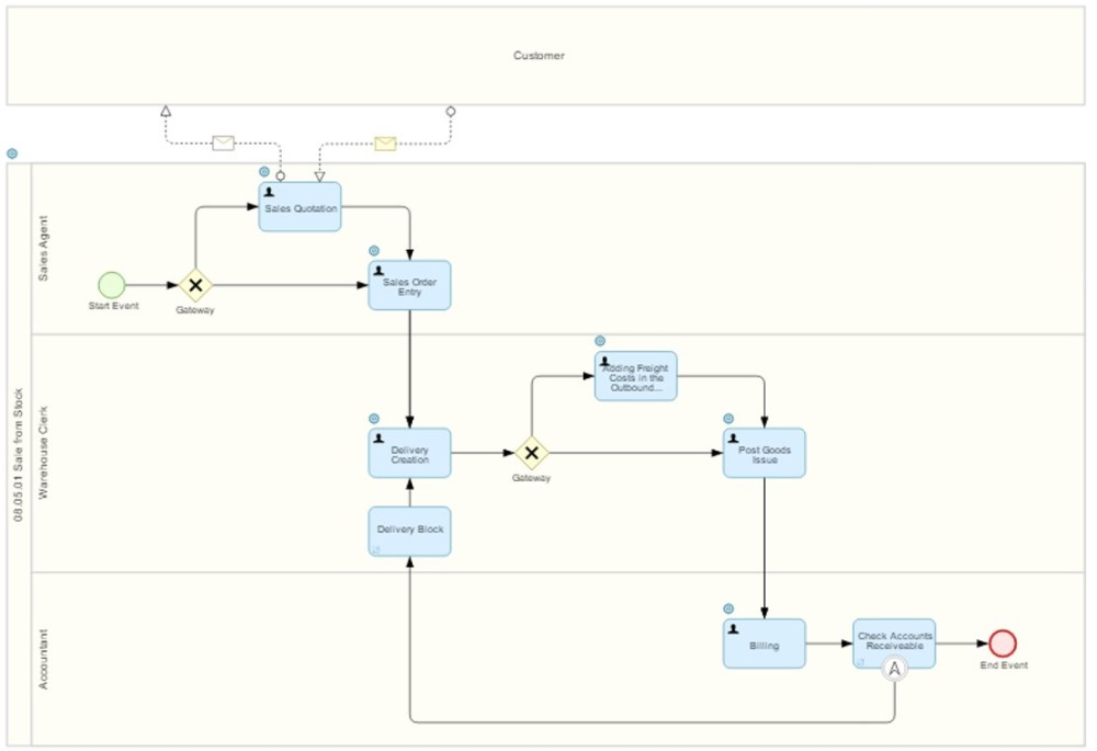 medium resolution of it s a business process diagram sap blogs sap mm process flow diagram sap process flow diagrams