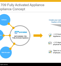 fig 1 sap s 4hana 1709 fully activated appliance concept [ 1922 x 1084 Pixel ]