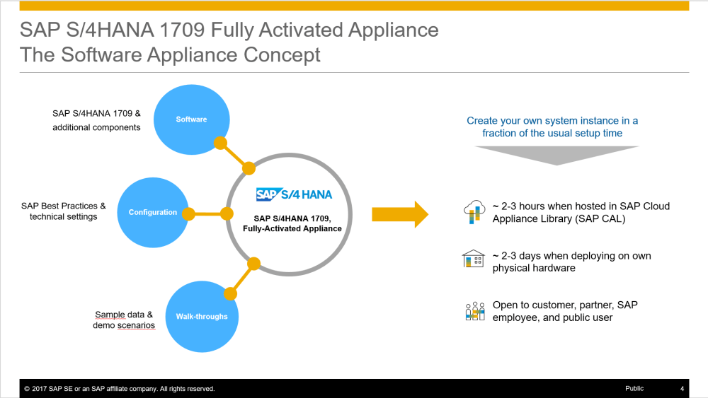medium resolution of  fig 1 sap s 4hana 1709 fully activated appliance concept