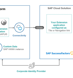 the above architecture diagram represent typical set up of extension application you have java or html5 extension application running on sap cloud platform  [ 1924 x 1016 Pixel ]