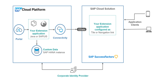 small resolution of the above architecture diagram represent typical set up of extension application you have java or html5 extension application running on sap cloud platform