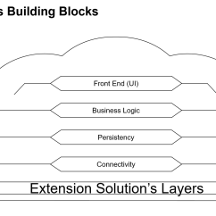 Sap Portal Architecture Diagram Endomembrane System Overview Of Successfactors Extensions On Cloud