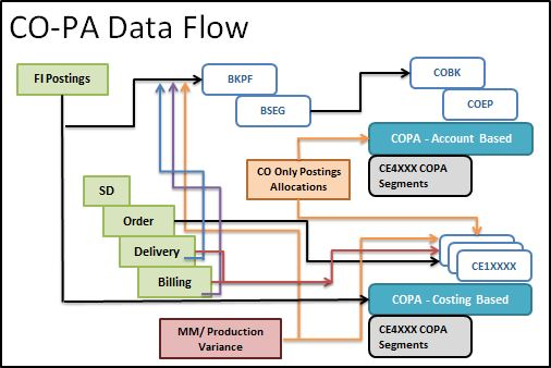 sap r 3 modules diagram nutone doorbell wiring co pa profitability analysis blogs chart below shows the difference between costing based and account