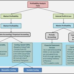 Inventory Management Data Flow Diagram Hvac Wiring Diagrams For Dummies Sap Co-pa (profitability Analysis)   Blogs
