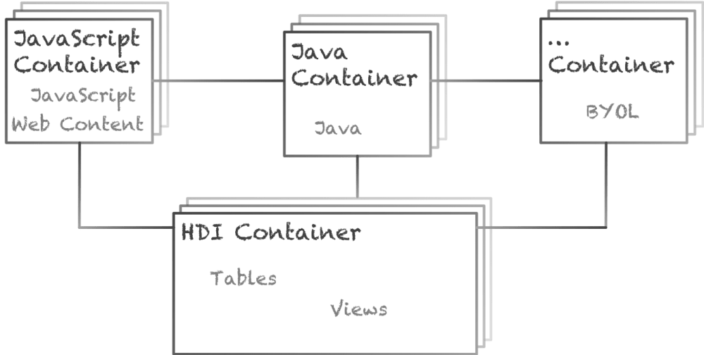 medium resolution of hdi stands for sap hana deployment infrastructure it is an infrastructure that we use to handle deployment into the sap hana database that we always use