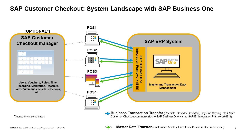 sap erp architecture diagram 200 amp breaker box landscape simple wiring site