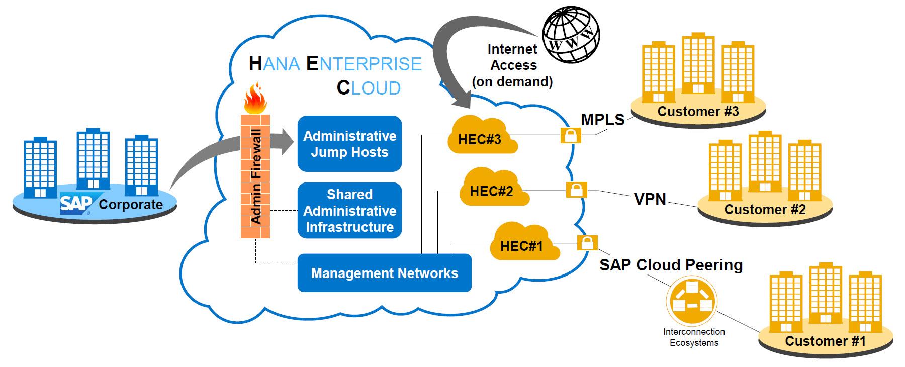 hight resolution of connecting to sap hana enterprise cloud sap blogs sap hana er diagram sap hana diagram