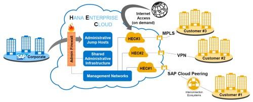 small resolution of connecting to sap hana enterprise cloud sap blogs sap hana er diagram sap hana diagram