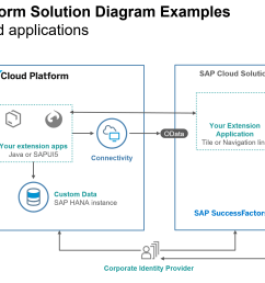 as you can see in the solution diagram above a typical sap successfactors extension application consists of a frontend sapui5 interface and or a java  [ 2138 x 1193 Pixel ]
