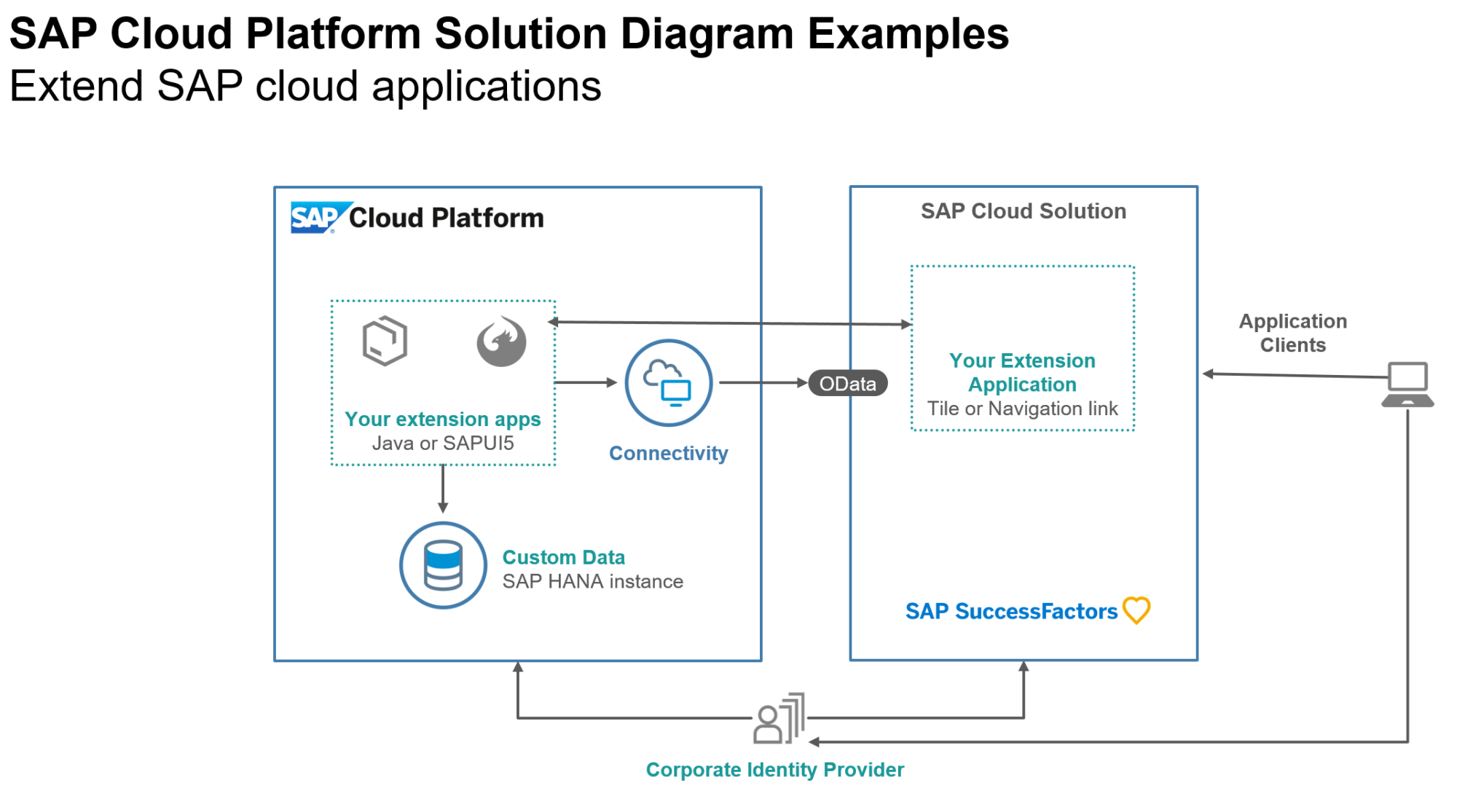 hight resolution of as you can see in the solution diagram above a typical sap successfactors extension application consists of a frontend sapui5 interface and or a java