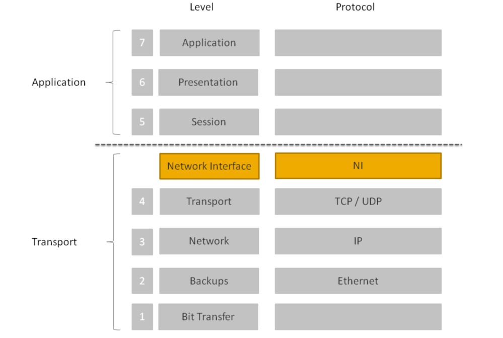 medium resolution of 6 how are the connections between a customer s sap router to sap s sap router secured